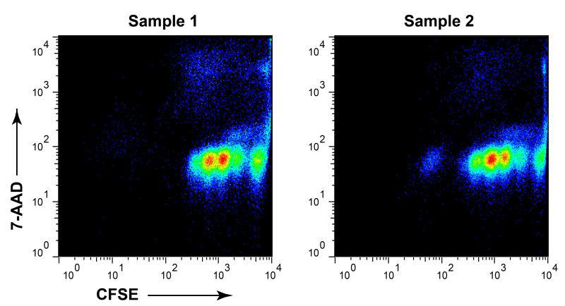 流式细胞检测及分选