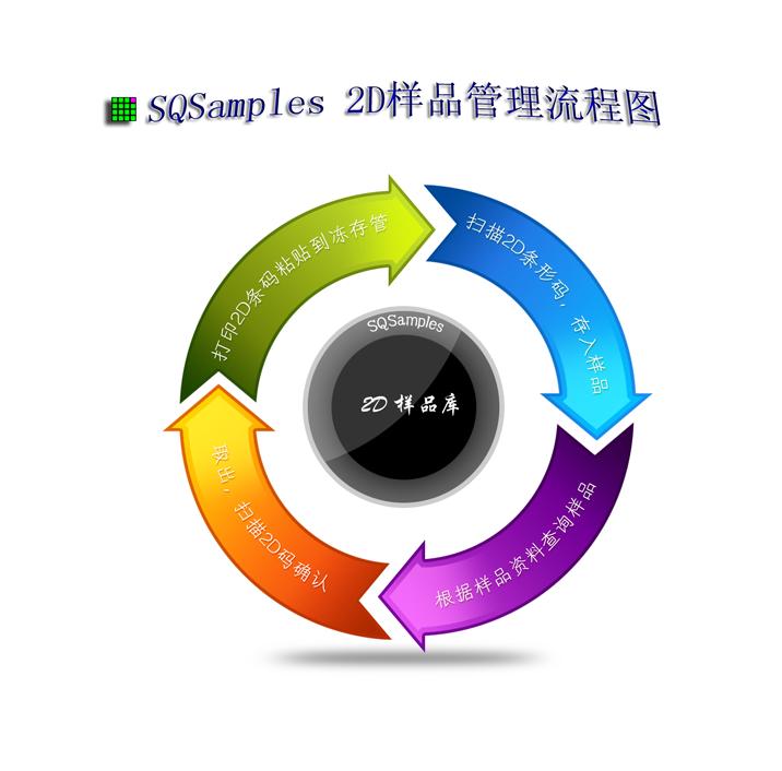 冻存管理-SQSamples样品管理系统2.0 128容器版