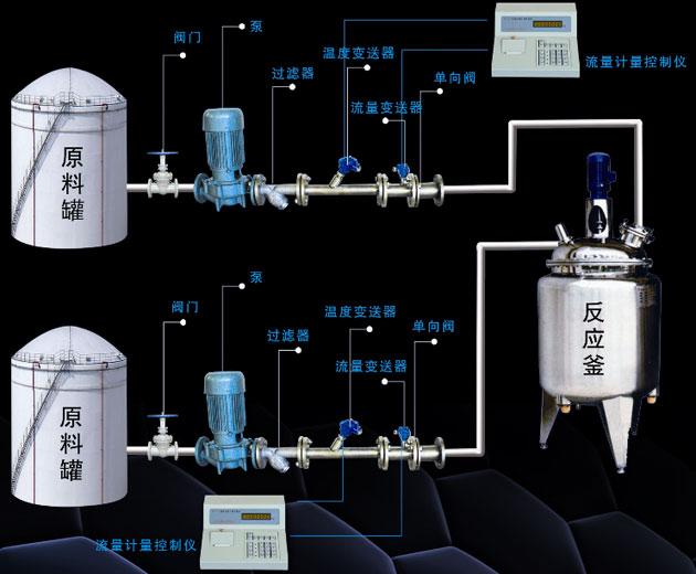 反应釜自动定量进料测控系统