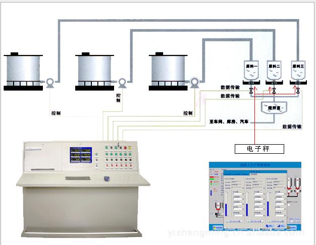 称重式反应釜自动进料系统