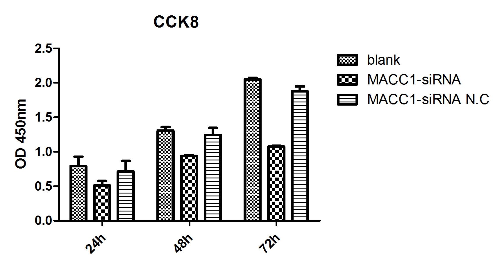 细胞增殖与细胞生长曲线实验(CCK 8/MTT/WST)