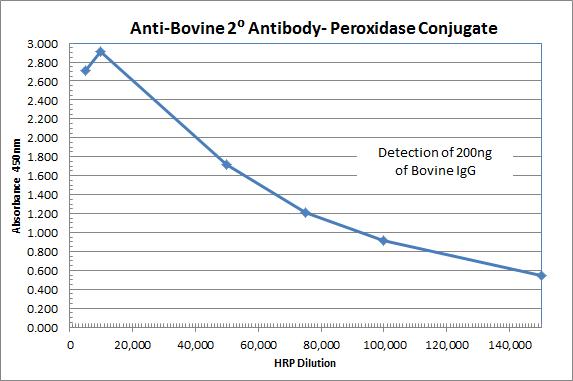 immunoreagents/Rabbit anti-Bovine IgG (H&L)  - Affinity Pure, HRP Conjugate/1.0 mg/RbxBo-003-DHRPX