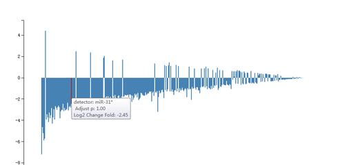 荧光定量PCR(qPCR)检测服务(含内参)