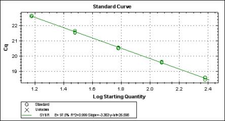 血清/石蜡包埋样本 miRNA 荧光定量 PCR(qPCR)检测服务