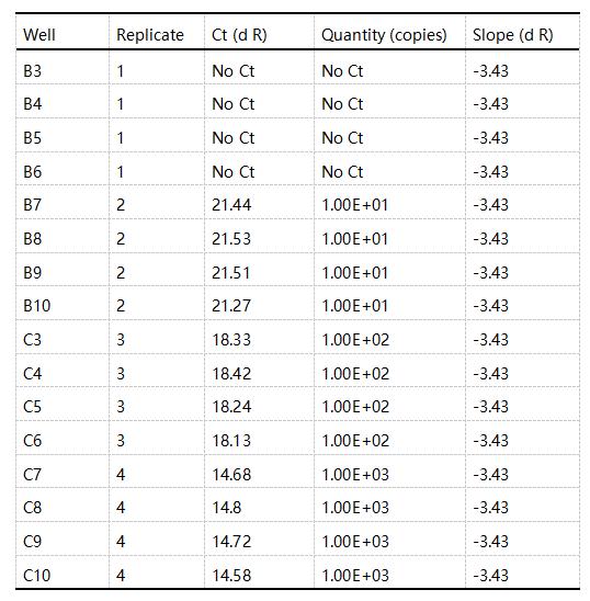 志贺氏菌荧光PCR检测试剂盒