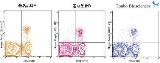 PeproTech大鼠抗小鼠F4/80抗gen BG Violet 450