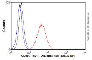 HXB2 gag #36/aa147-155多肽合成