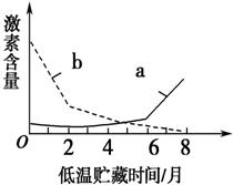 重组人活化素A