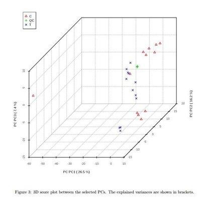 游离(FFA)脂肪酸检测分析方案