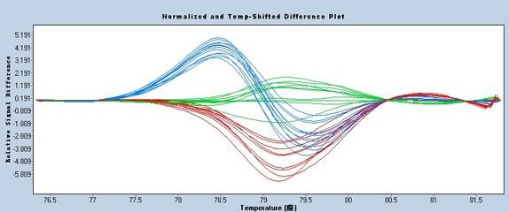 单核苷酸多态性(SNP)检测服务