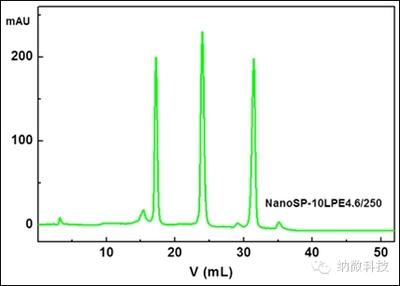 离子交换填料Sepharose High Performance(H.P.)