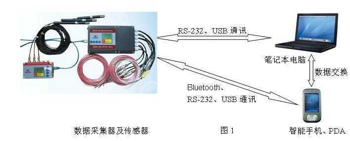 Vtest-1101温湿度试验设备自动检定系统
