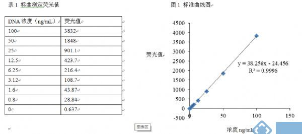 Picogreen dsDNA Quantitation Reagent  双链DNA(dsDNA)定量试剂