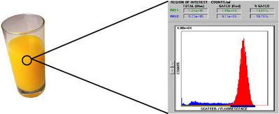便携式流式细胞仪MicroCyte