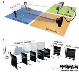 光量子成像系统