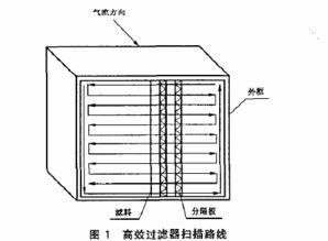 气溶胶分析监测过滤器