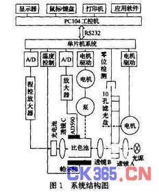 生化分析仪用水/Elix 临床分析系统/AFS 3/8/16 (D)