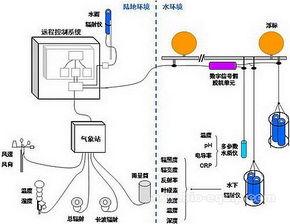 水质远程监测管理系统