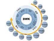 DWK 分布式仿真开发平台