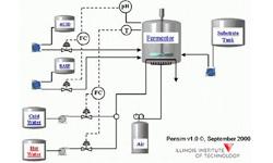 生物化工软件PenSim v2.0 青霉素发酵模拟软件